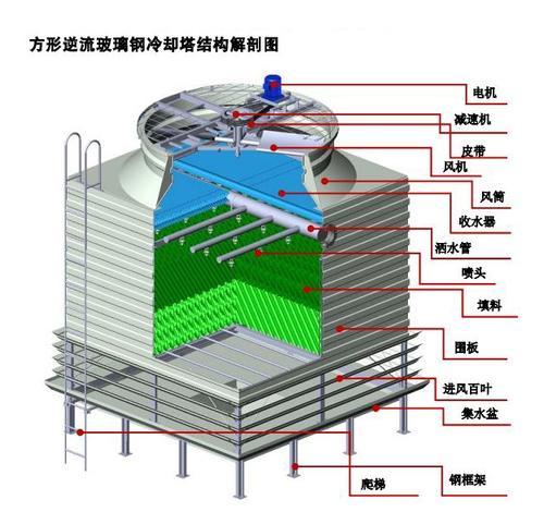 方形冷却塔在电镀产业上的应用