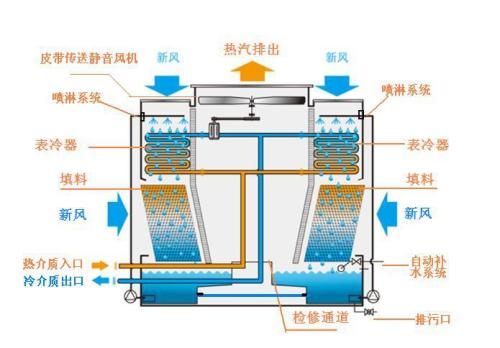 闭式冷却塔工作运行原理、特点及使用注意事项都有哪些