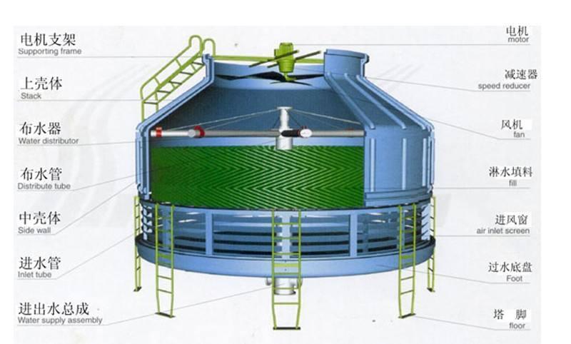 冷却塔结构